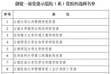 经济学院党总支入选创建一流党建示范党组织、示范项目选树单位
